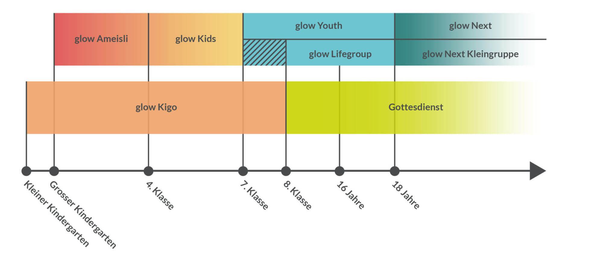 Übersicht über alle Gefässe in der glow Kinder- und Jugendarbeit der seetal chile